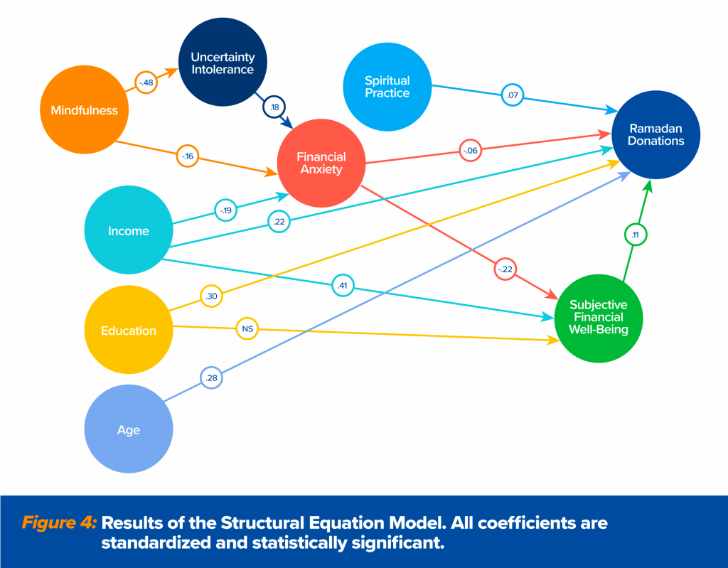 Chart: Results of the structural equation model regarding contributors of financial anxiety