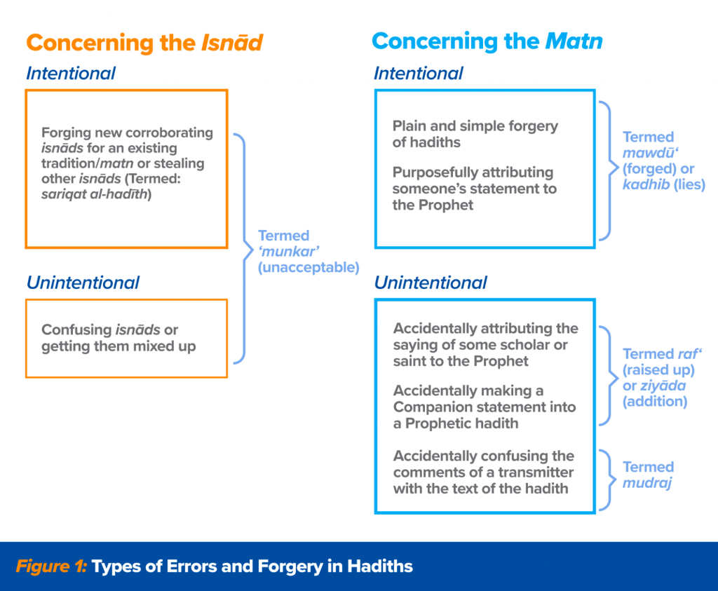 Types of Errors and Forgery in Hadiths